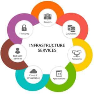 IT Facilities Management Services