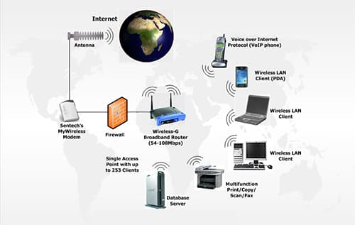 Wireless Networking Solutions